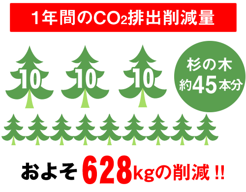 1年間のCO2排出削減量